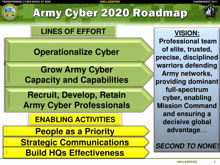 Army Ppt for Ppt Army Cyber Mand 2 Nd U S Army Powerpoint